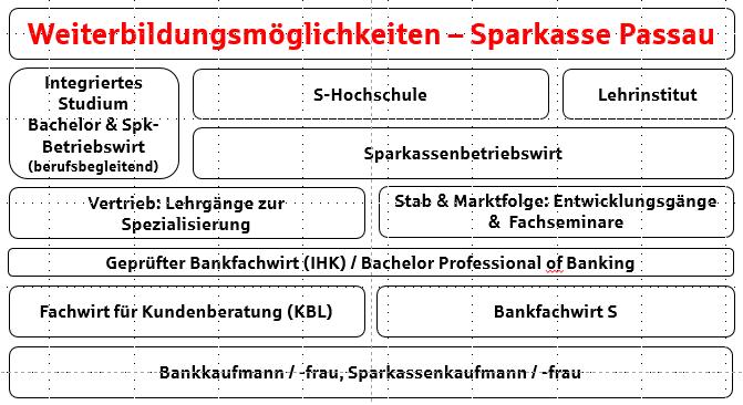 Sparkasse Passau - Weiterbildungsmöglichkeiten